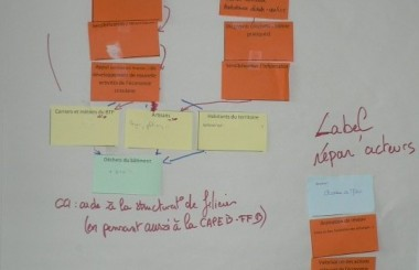 Deux méthodes pour partager des pistes d'actions